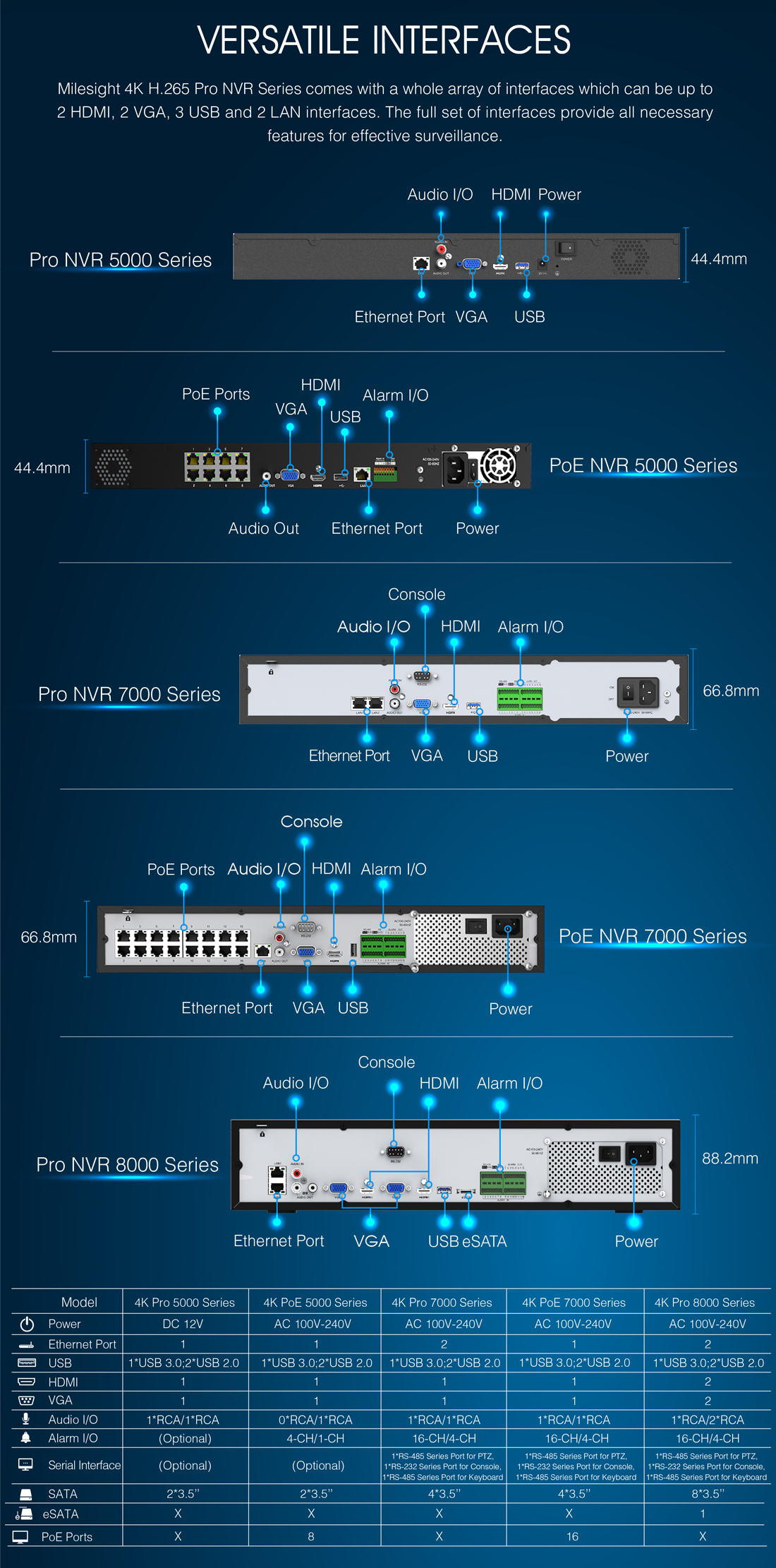 The versatile interfaces of Milesight 4K Pro NVR Series including Alarm I/O, Ethernet Pot HDMI, etc.