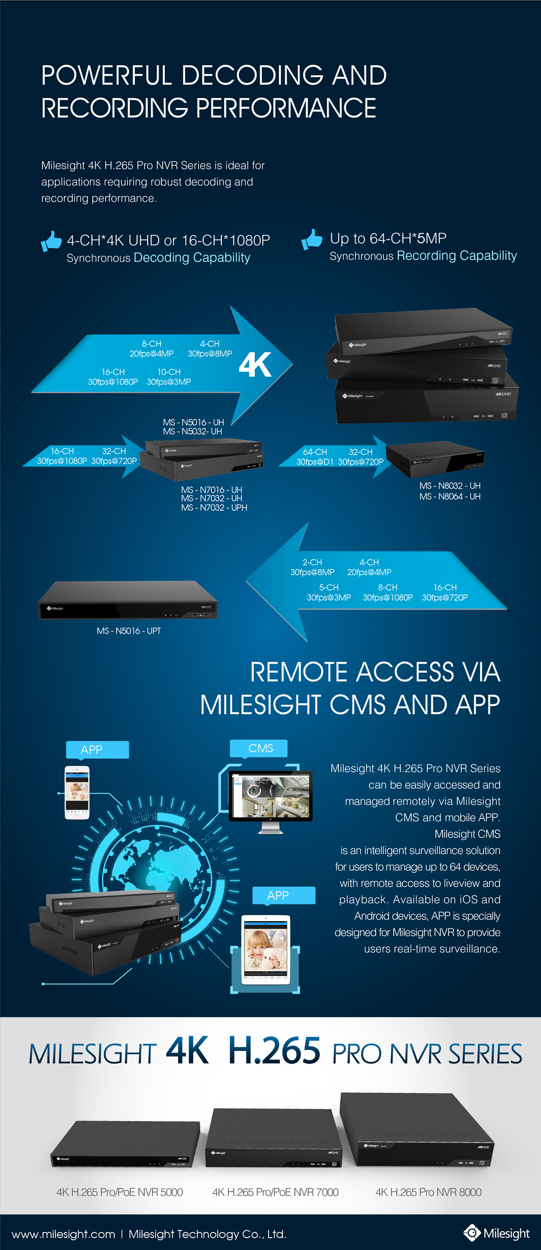 The Milesight 4K H.265 Pro NVR Series with powerful decoding and recording performance achieves remote access via Milesight CMS and APP.