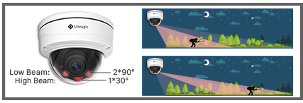 Smart IR II, Motorized Pro Dome Camera