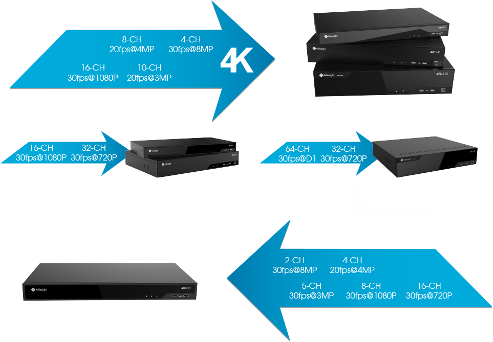 Milesight 4K H.265 Pro NVR Series is ideal for applications requiring robust decoding and recording performance.