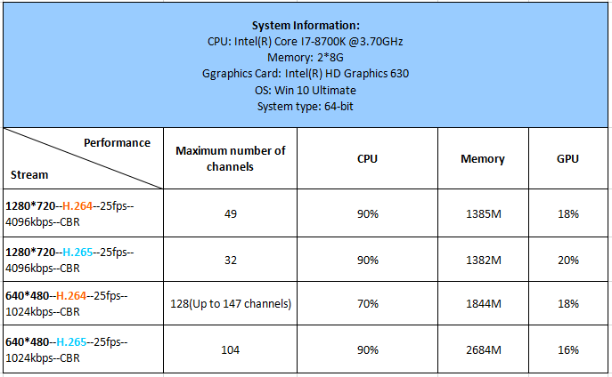 i7-8700K, Maximum number of channels